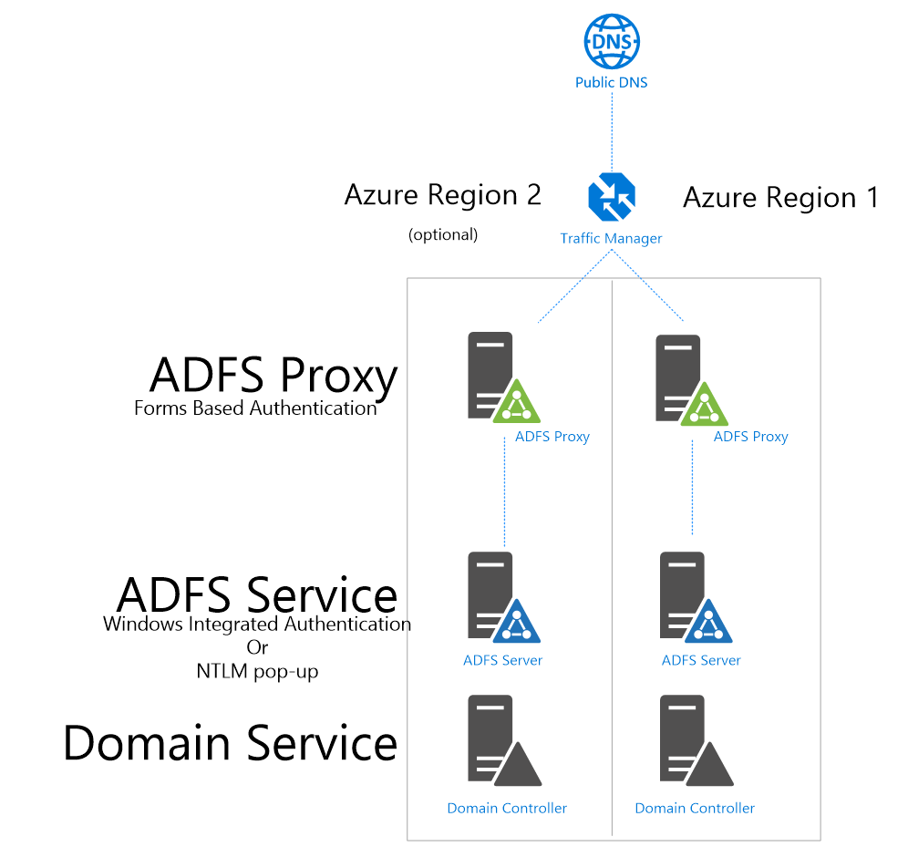 adfs behind azure traffic manager