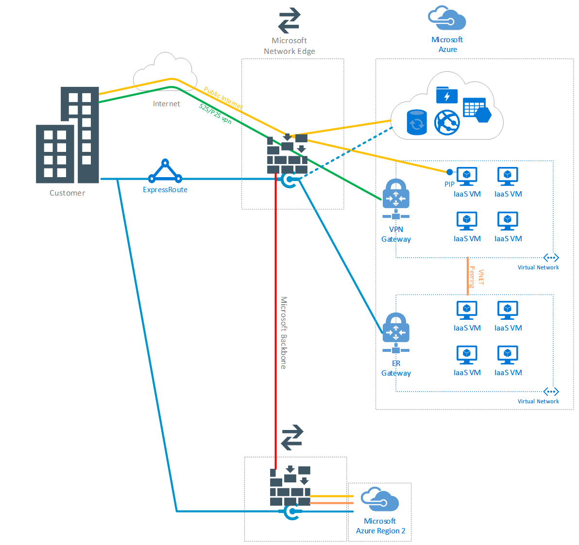how to connect to azure vm