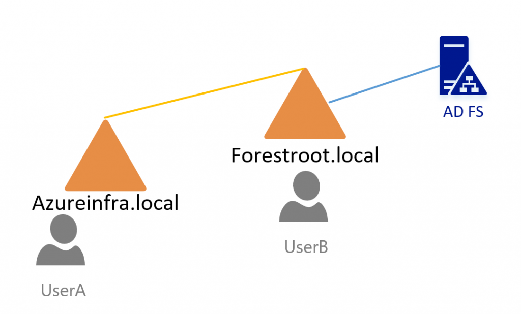 multiple domain forest