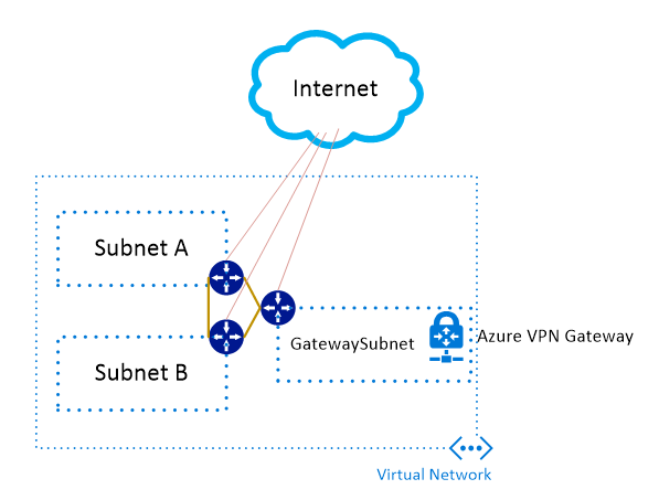 Azure Network Architectures (Marketplace FW's) –