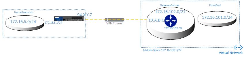 Juniper SRX Junos Azure BGP VPN Tunnel –