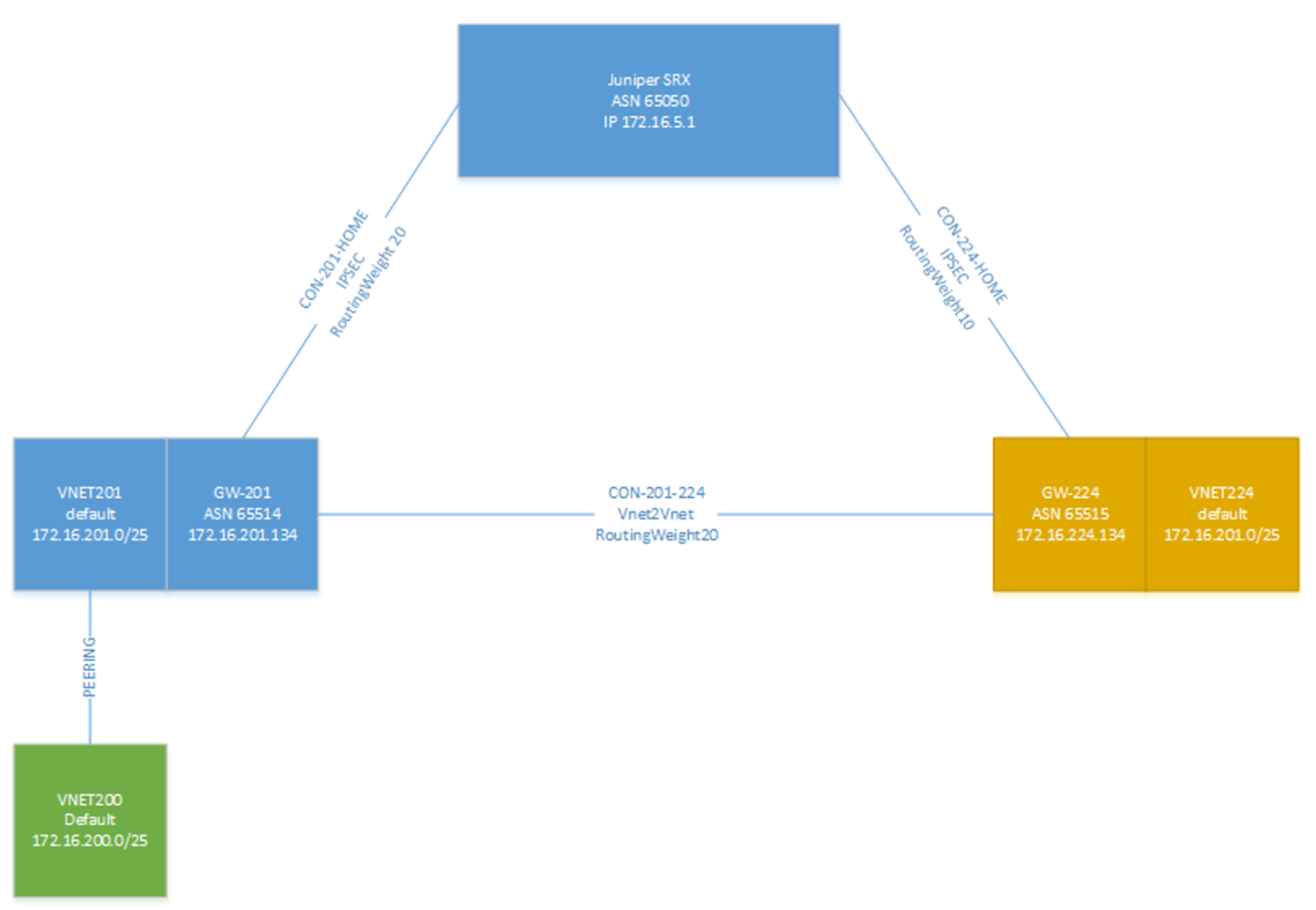 Redundant SRX Junos to Azure VPN with VNET Peering –