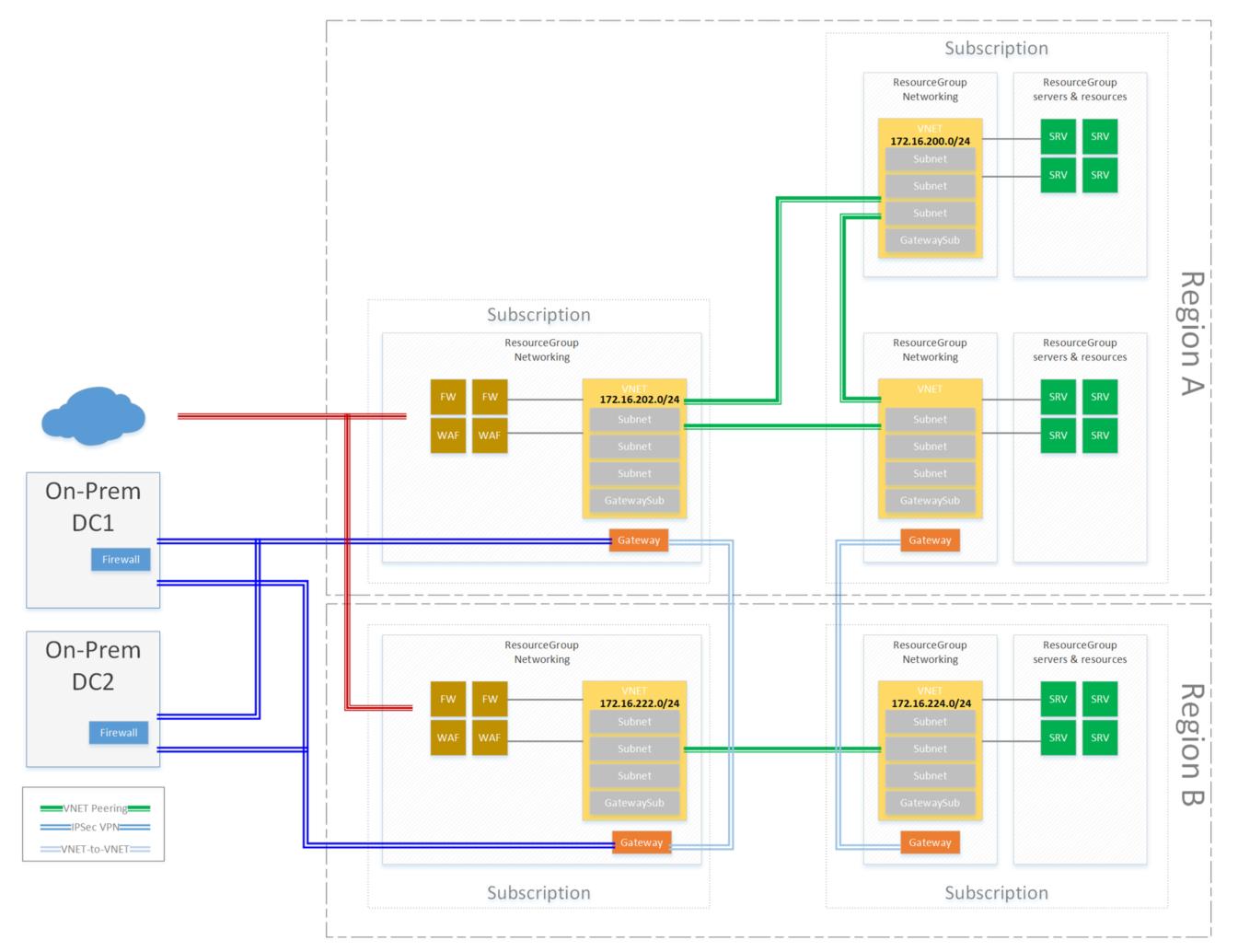 Redundant SRX Junos to Azure VPN with VNET Peering –