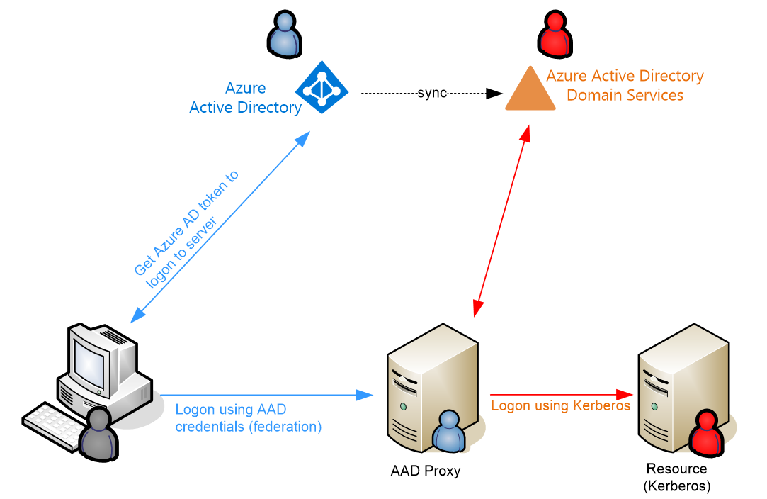 AAD-DS + KCD-PT + Federation (or how to avoid passwords on