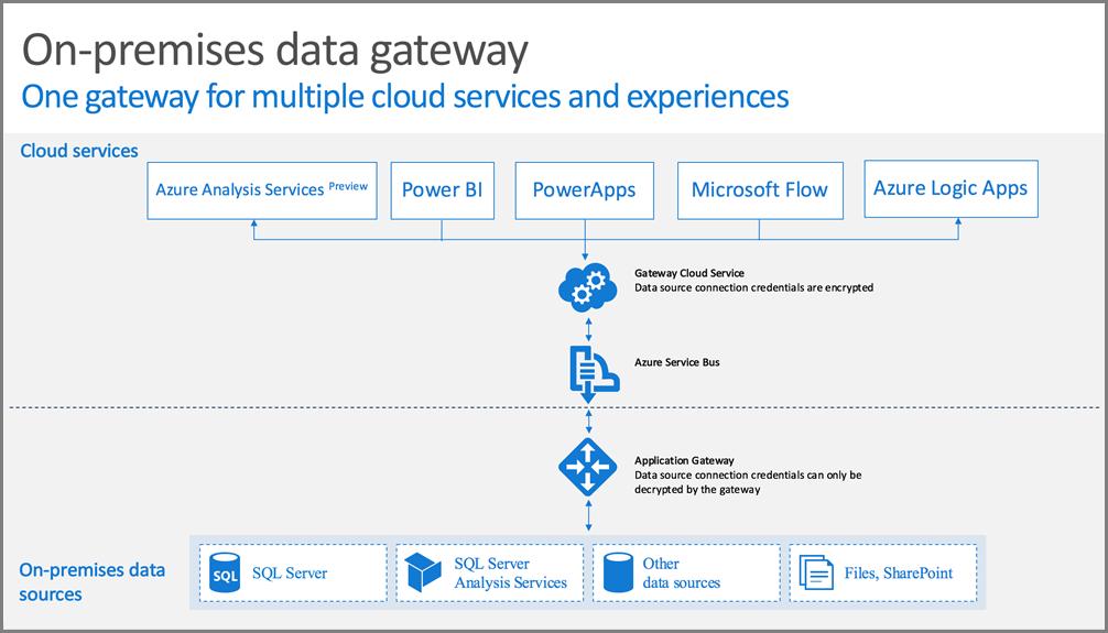 PowerBI Gateway and Proxies –