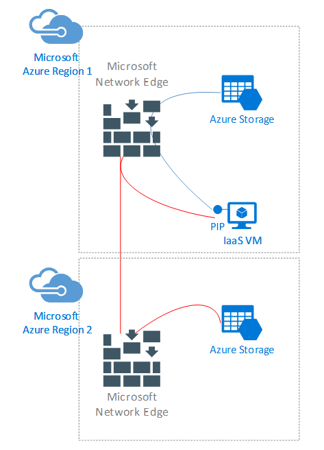 How to connect to Azure Services –
