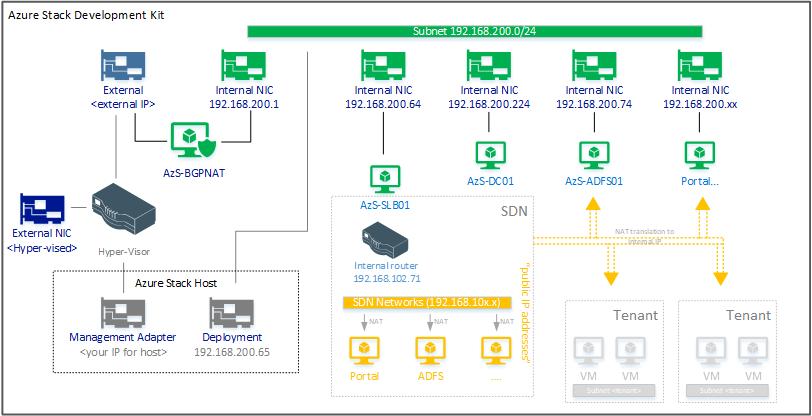 Azure Stack Development Kit - Routing Mode (removing NAT) –