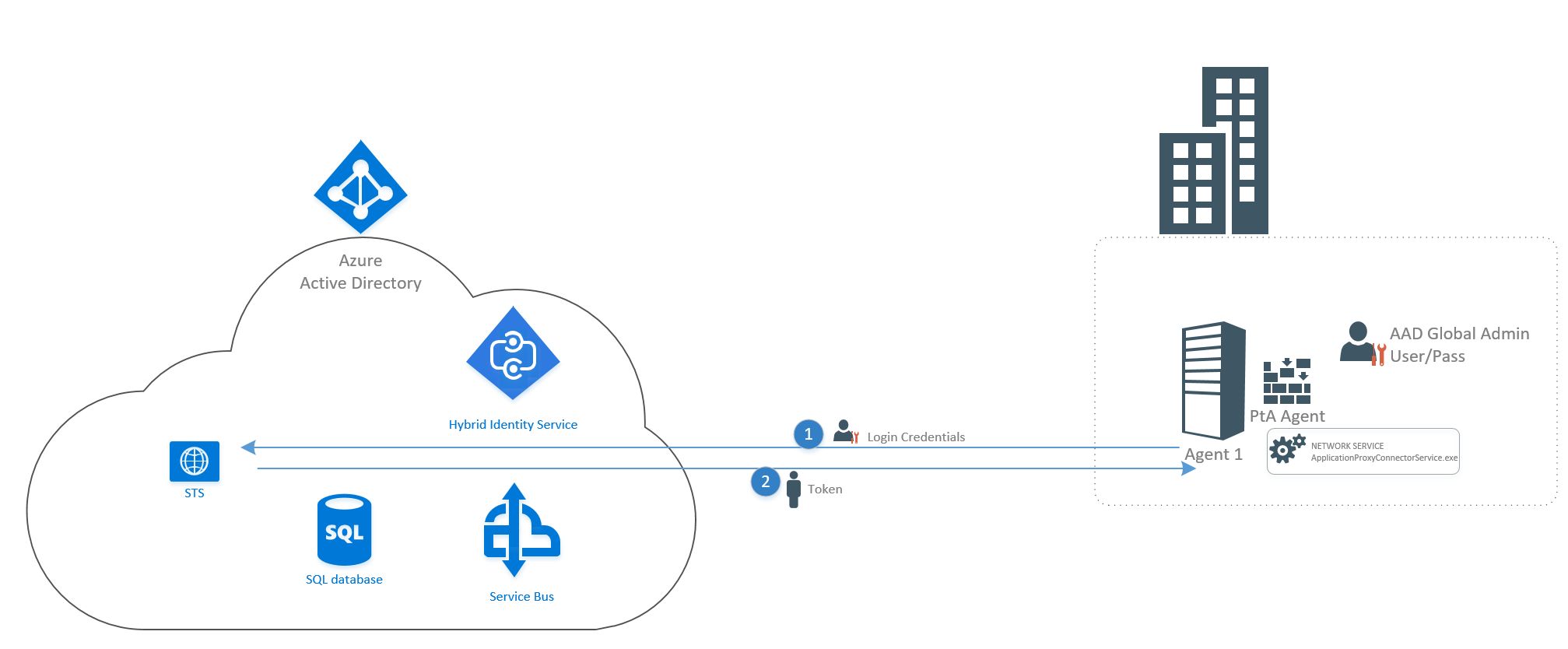 Azure Active Directory Pass-through Authentication part 2 –