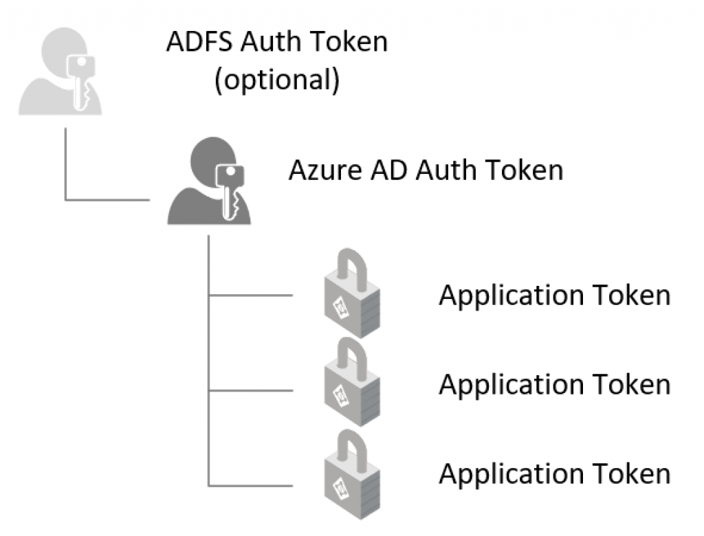 Forcing re-authentication on (some) applications –